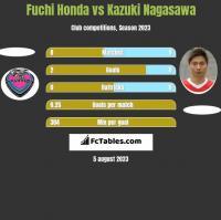 Fuchi Honda vs Kazuki Nagasawa h2h player stats