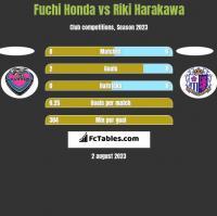 Fuchi Honda vs Riki Harakawa h2h player stats