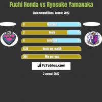 Fuchi Honda vs Ryosuke Yamanaka h2h player stats
