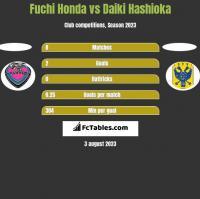Fuchi Honda vs Daiki Hashioka h2h player stats