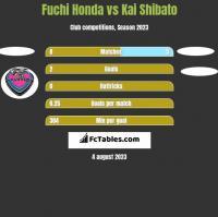 Fuchi Honda vs Kai Shibato h2h player stats