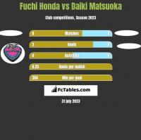 Fuchi Honda vs Daiki Matsuoka h2h player stats