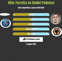 Vitor Ferreira vs Daniel Podence h2h player stats