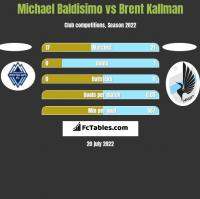 Michael Baldisimo vs Brent Kallman h2h player stats
