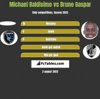 Michael Baldisimo vs Bruno Gaspar h2h player stats