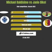 Michael Baldisimo vs Janio Bikel h2h player stats