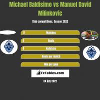 Michael Baldisimo vs Manuel David Milinkovic h2h player stats