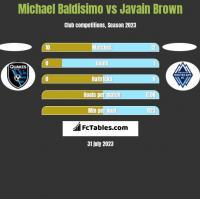 Michael Baldisimo vs Javain Brown h2h player stats