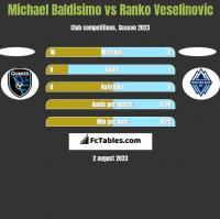 Michael Baldisimo vs Ranko Veselinovic h2h player stats