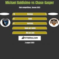 Michael Baldisimo vs Chase Gasper h2h player stats