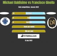 Michael Baldisimo vs Francisco Ginella h2h player stats