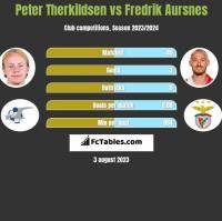 Peter Therkildsen vs Fredrik Aursnes h2h player stats