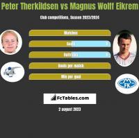Peter Therkildsen vs Magnus Wolff Eikrem h2h player stats