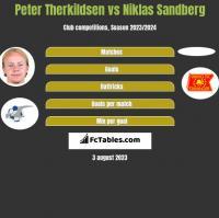 Peter Therkildsen vs Niklas Sandberg h2h player stats