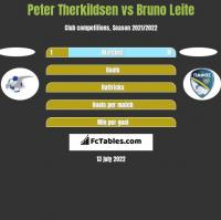 Peter Therkildsen vs Bruno Leite h2h player stats