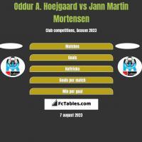 Oddur A. Hoejgaard vs Jann Martin Mortensen h2h player stats