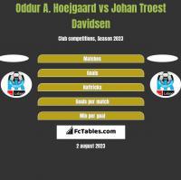 Oddur A. Hoejgaard vs Johan Troest Davidsen h2h player stats