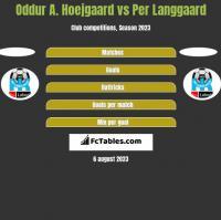 Oddur A. Hoejgaard vs Per Langgaard h2h player stats
