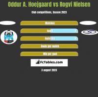 Oddur A. Hoejgaard vs Rogvi Nielsen h2h player stats