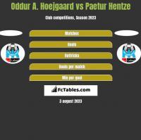 Oddur A. Hoejgaard vs Paetur Hentze h2h player stats