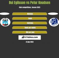 Bui Egilsson vs Petur Knudsen h2h player stats