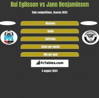 Bui Egilsson vs Jann Benjaminsen h2h player stats