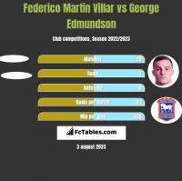 Federico Martin Villar vs George Edmundson h2h player stats