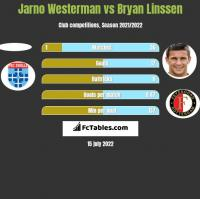 Jarno Westerman vs Bryan Linssen h2h player stats
