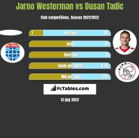 Jarno Westerman vs Dusan Tadic h2h player stats