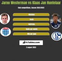 Jarno Westerman vs Klaas Jan Huntelaar h2h player stats