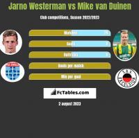Jarno Westerman vs Mike van Duinen h2h player stats