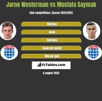Jarno Westerman vs Mustafa Saymak h2h player stats