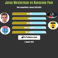 Jarno Westerman vs Navarone Foor h2h player stats
