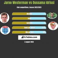 Jarno Westerman vs Oussama Idrissi h2h player stats