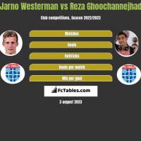 Jarno Westerman vs Reza Ghoochannejhad h2h player stats