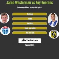 Jarno Westerman vs Roy Beerens h2h player stats