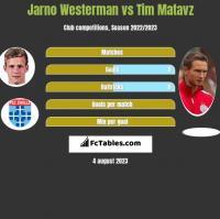 Jarno Westerman vs Tim Matavz h2h player stats