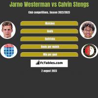 Jarno Westerman vs Calvin Stengs h2h player stats
