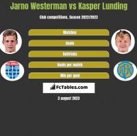 Jarno Westerman vs Kasper Lunding h2h player stats