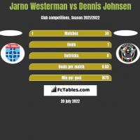 Jarno Westerman vs Dennis Johnsen h2h player stats