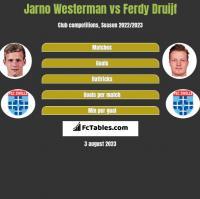 Jarno Westerman vs Ferdy Druijf h2h player stats
