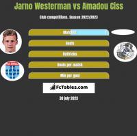 Jarno Westerman vs Amadou Ciss h2h player stats