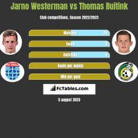 Jarno Westerman vs Thomas Buitink h2h player stats