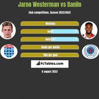 Jarno Westerman vs Danilo h2h player stats