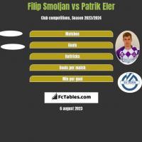 Filip Smoljan vs Patrik Eler h2h player stats