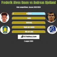 Frederik Alves Ibsen vs Andreas Bjelland h2h player stats