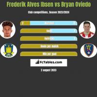 Frederik Alves Ibsen vs Bryan Oviedo h2h player stats