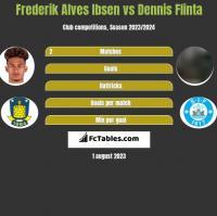 Frederik Alves Ibsen vs Dennis Flinta h2h player stats