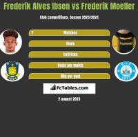 Frederik Alves Ibsen vs Frederik Moeller h2h player stats
