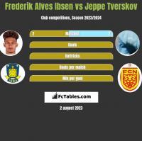 Frederik Alves Ibsen vs Jeppe Tverskov h2h player stats